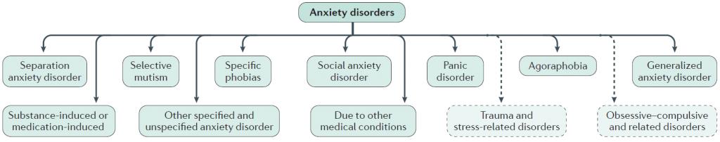 Desorden ansiedad  ¿Qué es la ansiedad?  ansiedad definición ansiedad temblores internos ansiedad en adolescentes tratamiento metodos para la ansiedad trastorno de ansiedad definición